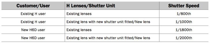 Phase One Vs Hasselblad comparison Hasselblad shutter speed chart